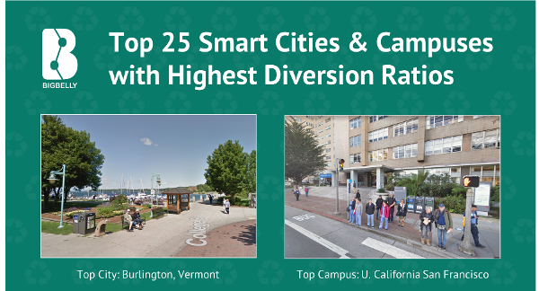 Bigbelly's 2017 - Top 25 Smart Cities and Campuses with Highest Diversion Ratios