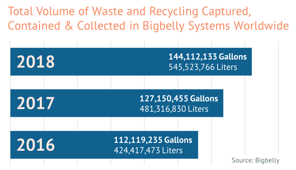 Bigbelly System 2018 in Review - 144 Million Gallons of Public Space Waste Collected in Global Bigbelly Systems