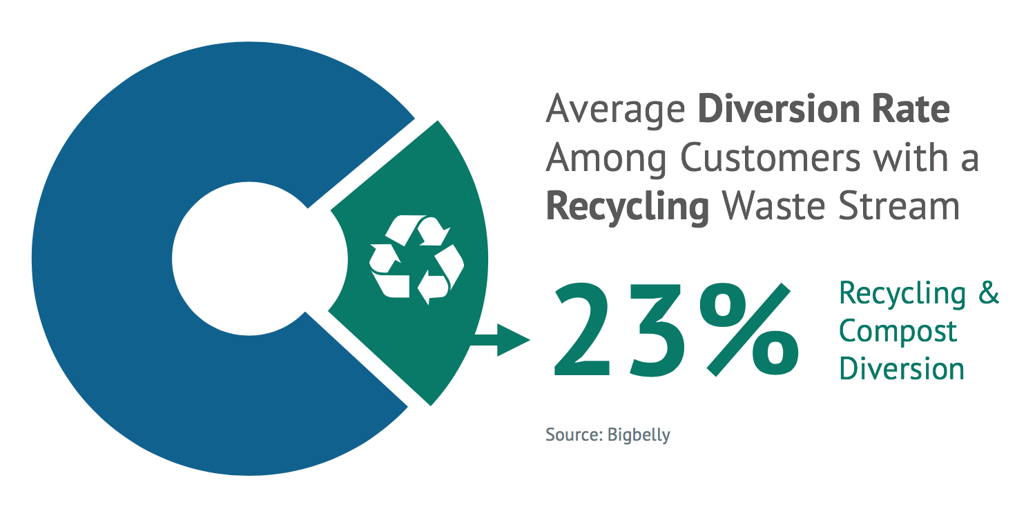 23% - Average Diversion Rate Among Customers with a Recycling Waste Stream (Bigbelly)