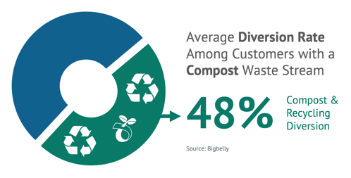 48% - Average Diversion Rate Among Customers with a Compost Waste Stream (Bigbelly)