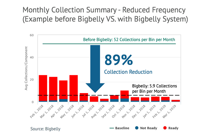 Monthly Collection Summary - Reduced Frequency  (Example before Bigbelly VS. with Bigbelly System)